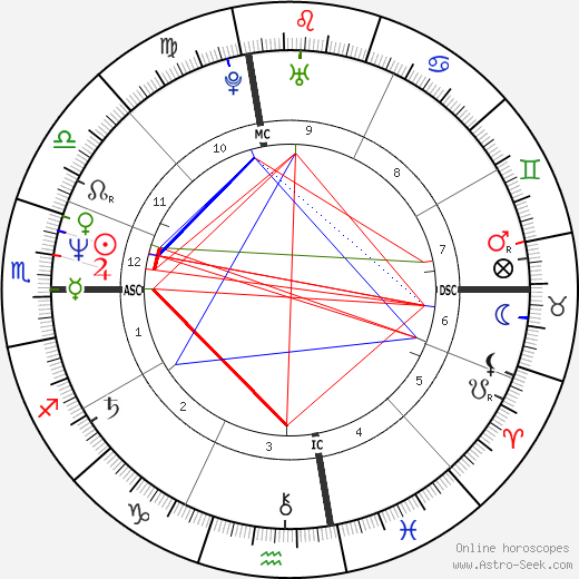 Rogério Samora birth chart, Rogério Samora astro natal horoscope, astrology
