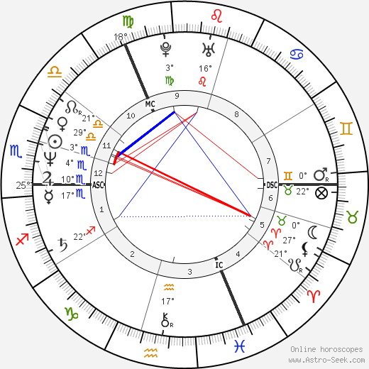 Simon Le Bon birth chart, biography, wikipedia 2019, 2020