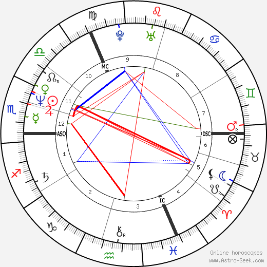 Simon Le Bon astro natal birth chart, Simon Le Bon horoscope, astrology