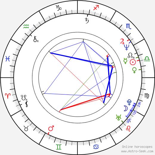 Srdjan Saper день рождения гороскоп, Srdjan Saper Натальная карта онлайн