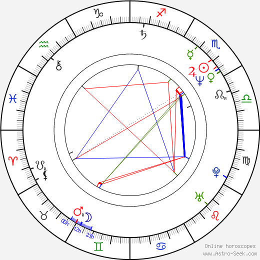 Stefan Dennis birth chart, Stefan Dennis astro natal horoscope, astrology