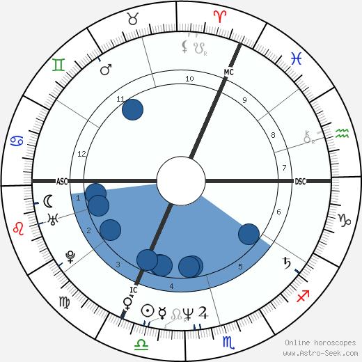 Sunnyi Melles wikipedia, horoscope, astrology, instagram