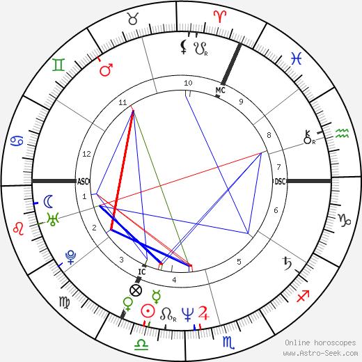 Sunnyi Melles день рождения гороскоп, Sunnyi Melles Натальная карта онлайн