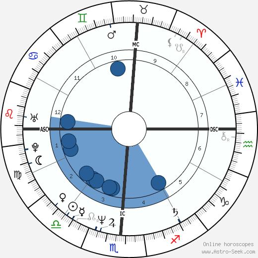 Tanya Tucker wikipedia, horoscope, astrology, instagram