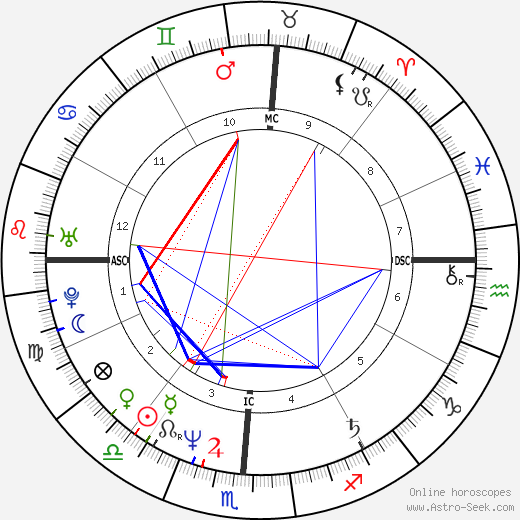 Tanya Tucker birth chart, Tanya Tucker astro natal horoscope, astrology