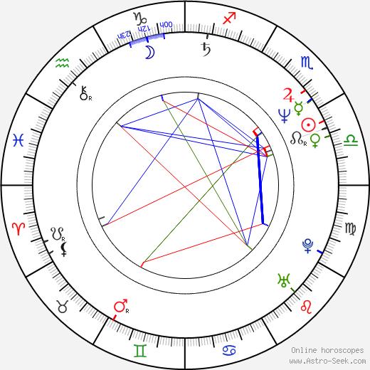 Thomas Hearns день рождения гороскоп, Thomas Hearns Натальная карта онлайн