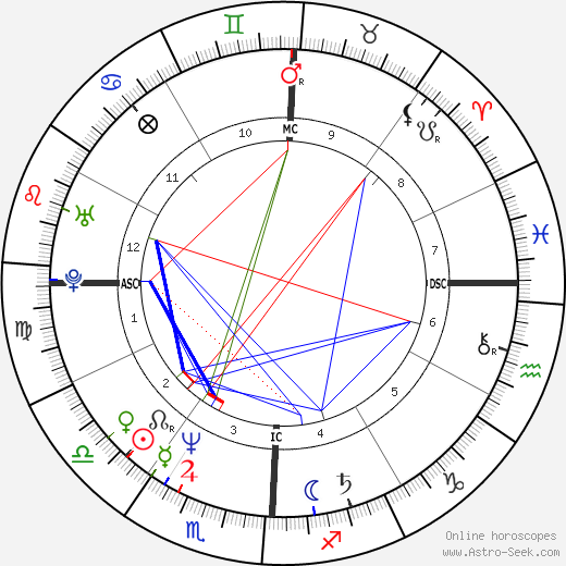 Tim Robbins astro natal birth chart, Tim Robbins horoscope, astrology