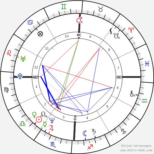 Тим Роббинс Tim Robbins день рождения гороскоп, Tim Robbins Натальная карта онлайн