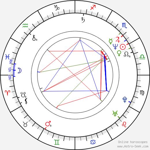 Vladimir Penev birth chart, Vladimir Penev astro natal horoscope, astrology