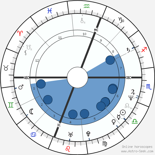 Wendy Makkena wikipedia, horoscope, astrology, instagram