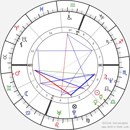Уэнди Маккена Wendy Makkena день рождения гороскоп, Wendy Makkena Натальная карта онлайн