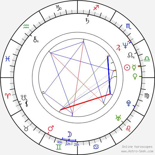 Wlodzimierz Pawlik tema natale, oroscopo, Wlodzimierz Pawlik oroscopi gratuiti, astrologia