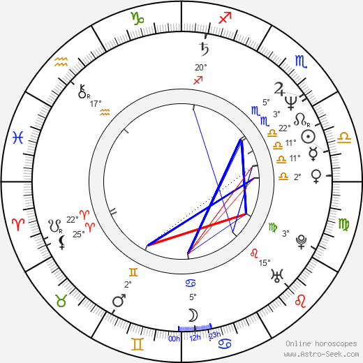 Zrinko Ogresta birth chart, biography, wikipedia 2019, 2020