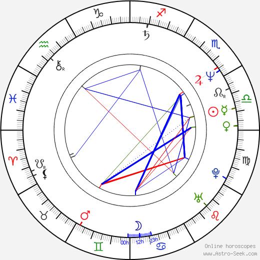 Zrinko Ogresta день рождения гороскоп, Zrinko Ogresta Натальная карта онлайн
