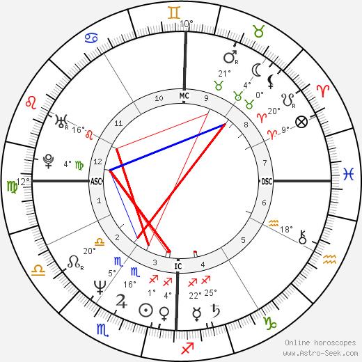 Alain Chabat birth chart, biography, wikipedia 2018, 2019