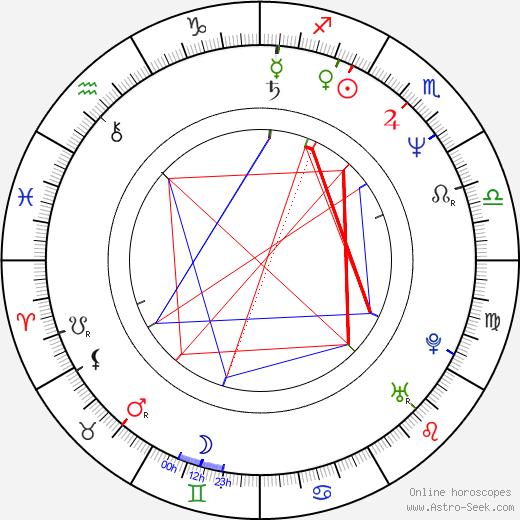 Aloke Lohia birth chart, Aloke Lohia astro natal horoscope, astrology