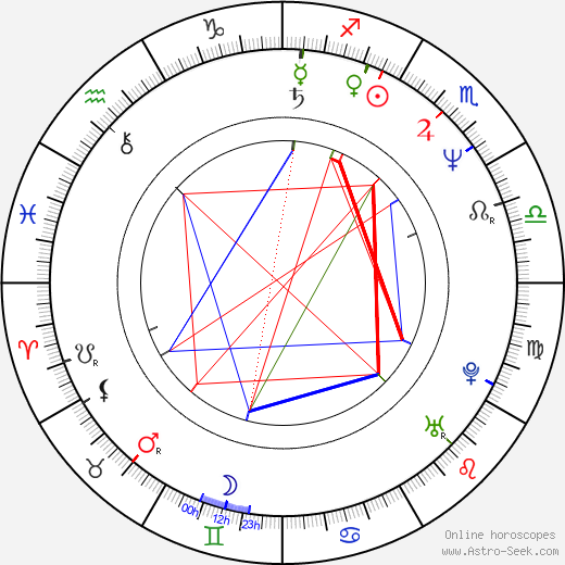 Anat Atzmon tema natale, oroscopo, Anat Atzmon oroscopi gratuiti, astrologia