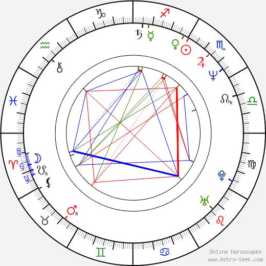 Брюс Пэйн Bruce Payne день рождения гороскоп, Bruce Payne Натальная карта онлайн