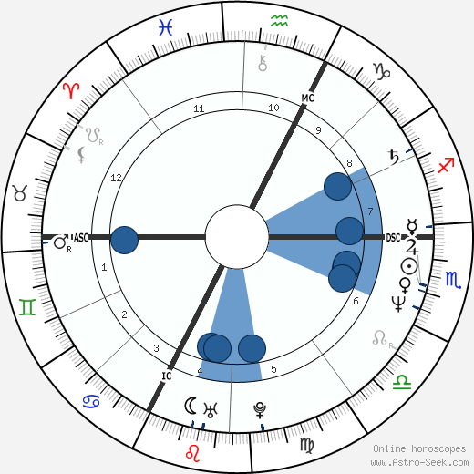 Dominique Voynet horoscope, astrology, sign, zodiac, date of birth, instagram