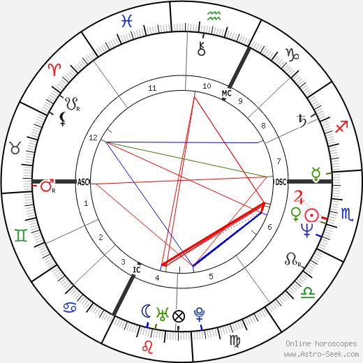 Dominique Voynet tema natale, oroscopo, Dominique Voynet oroscopi gratuiti, astrologia