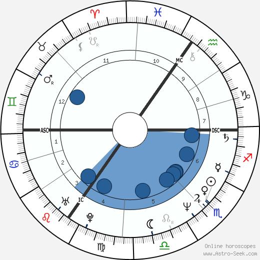 Gerolf Annemans wikipedia, horoscope, astrology, instagram