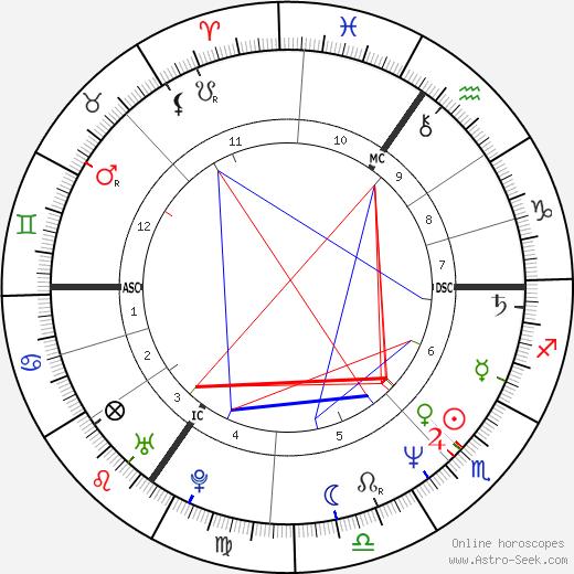 Gerolf Annemans tema natale, oroscopo, Gerolf Annemans oroscopi gratuiti, astrologia