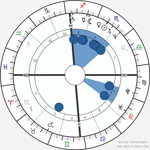 Gilbert Melki wikipedia, horoscope, astrology, instagram