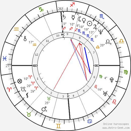 Gilbert Melki birth chart, biography, wikipedia 2019, 2020