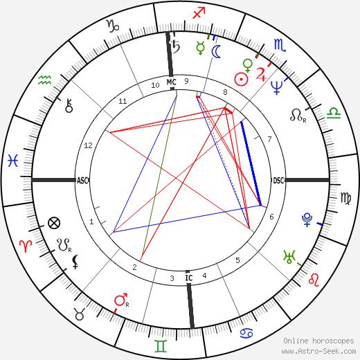Gilbert Melki astro natal birth chart, Gilbert Melki horoscope, astrology