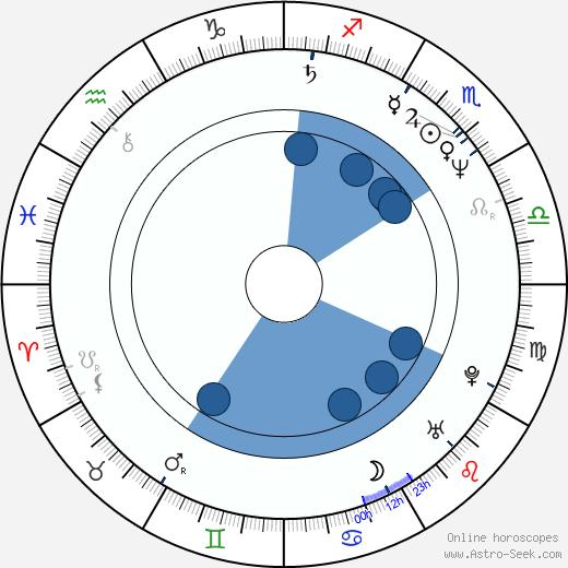 Gilles Epié wikipedia, horoscope, astrology, instagram