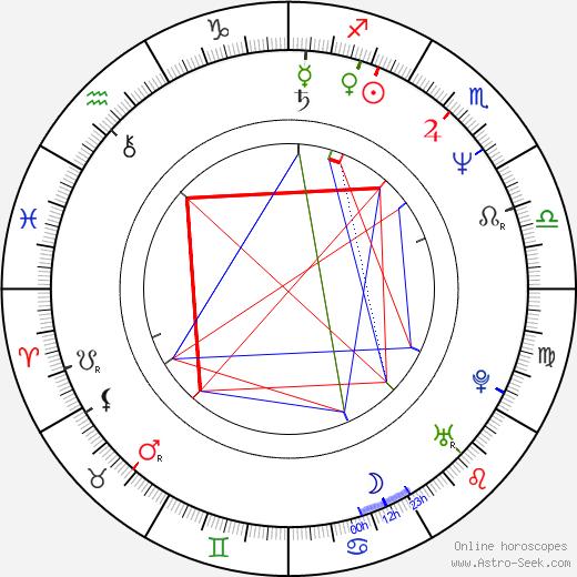 Iain Softley birth chart, Iain Softley astro natal horoscope, astrology