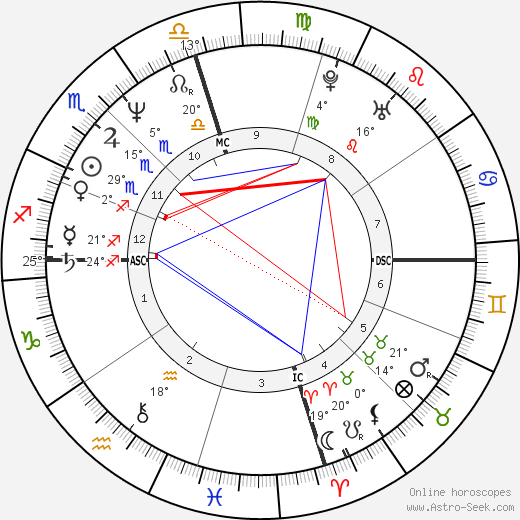 Jamie Lee Curtis birth chart, biography, wikipedia 2018, 2019