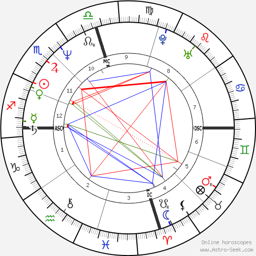 Jamie Lee Curtis astro natal birth chart, Jamie Lee Curtis horoscope, astrology