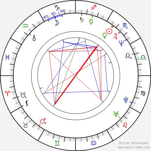 Jaroslav Korytář birth chart, Jaroslav Korytář astro natal horoscope, astrology