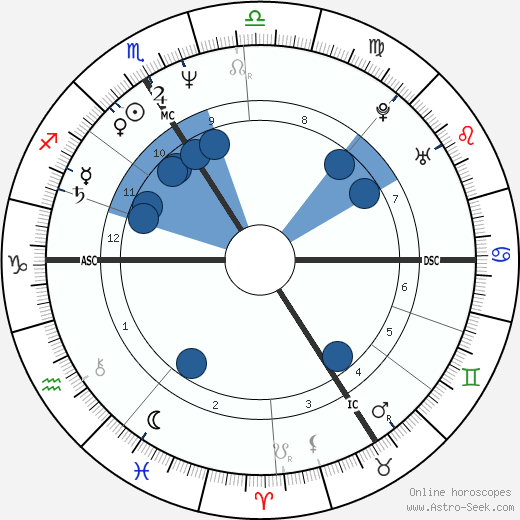 Jean-Francois Clervoy wikipedia, horoscope, astrology, instagram