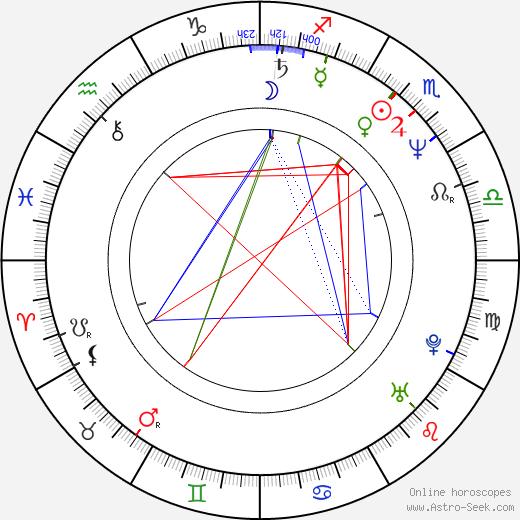 John McConnell astro natal birth chart, John McConnell horoscope, astrology