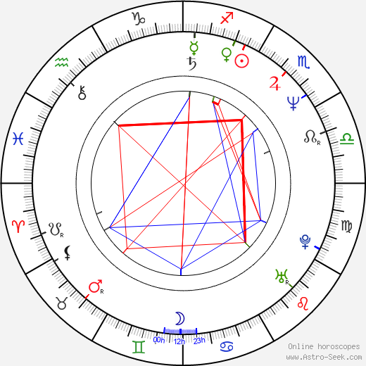 Kechun Li birth chart, Kechun Li astro natal horoscope, astrology