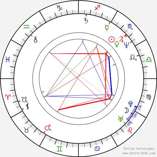 Loyda Ramos birth chart, Loyda Ramos astro natal horoscope, astrology