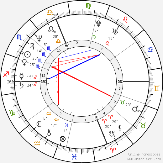 Marg Helgenberger birth chart, biography, wikipedia 2018, 2019