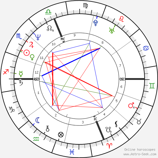 Marg Helgenberger astro natal birth chart, Marg Helgenberger horoscope, astrology