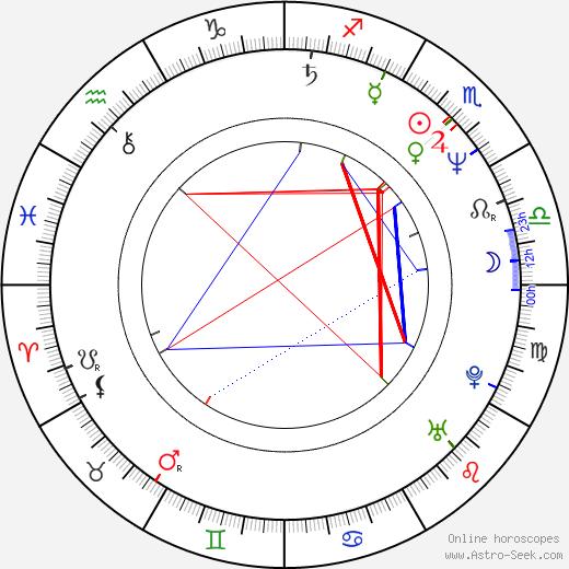 Martin Velda birth chart, Martin Velda astro natal horoscope, astrology