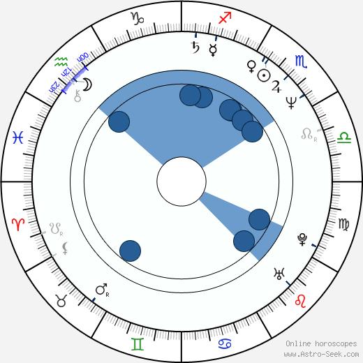 Mary Elizabeth Mastrantonio wikipedia, horoscope, astrology, instagram