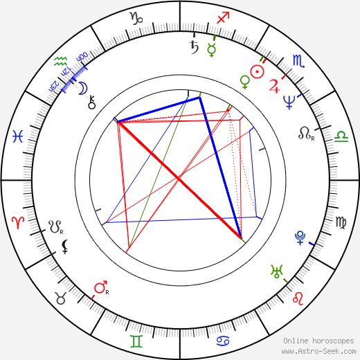 Mary Elizabeth Mastrantonio astro natal birth chart, Mary Elizabeth Mastrantonio horoscope, astrology