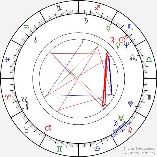 Mikhail Aldashin день рождения гороскоп, Mikhail Aldashin Натальная карта онлайн