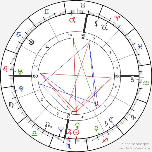 Оливье Маршаль Olivier Marchal день рождения гороскоп, Olivier Marchal Натальная карта онлайн