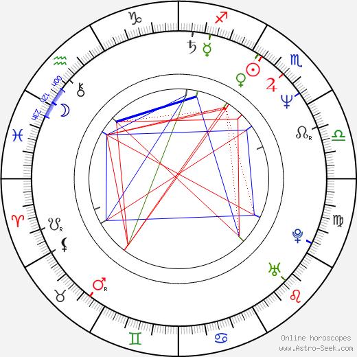 Oscar Nuñez день рождения гороскоп, Oscar Nuñez Натальная карта онлайн