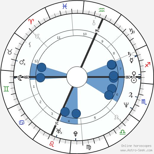 Pamela Prati wikipedia, horoscope, astrology, instagram