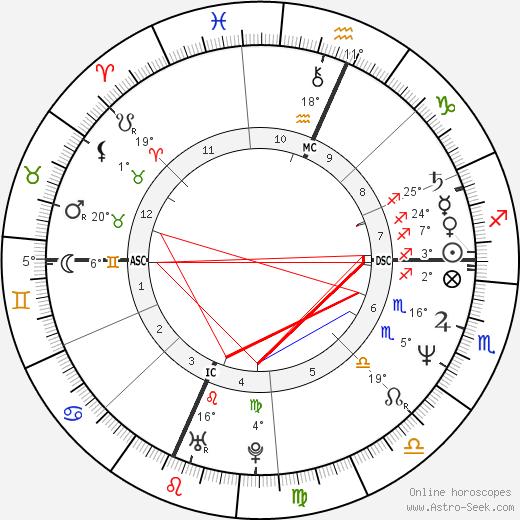 Pamela Prati birth chart, biography, wikipedia 2019, 2020