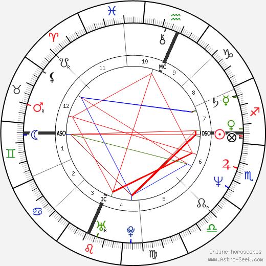 Pamela Prati astro natal birth chart, Pamela Prati horoscope, astrology
