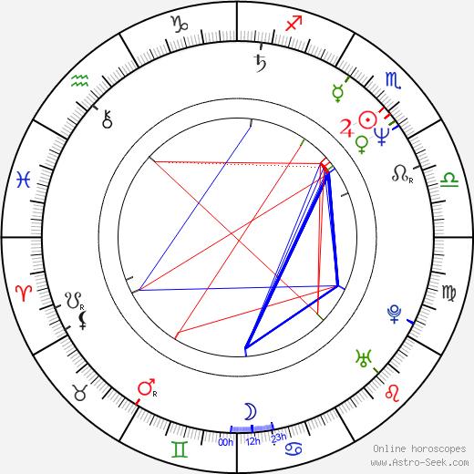 Rachel Ticotin birth chart, Rachel Ticotin astro natal horoscope, astrology